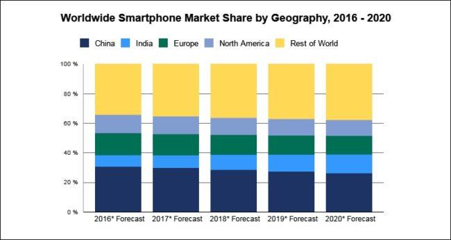 Состояние рынка смартфонов