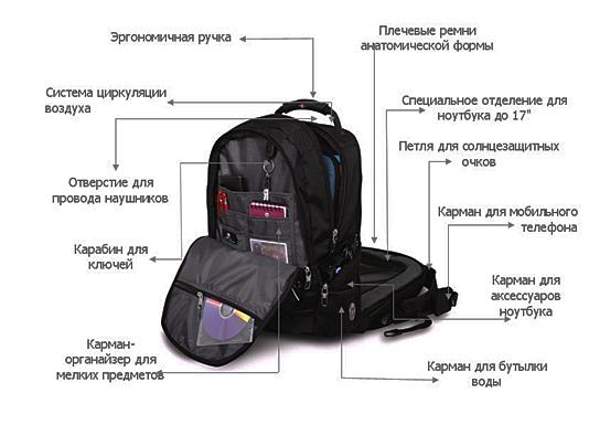 Выбор размера сумки для ноутбука