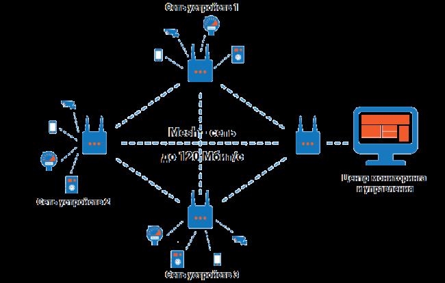 Что такое mesh сети?
