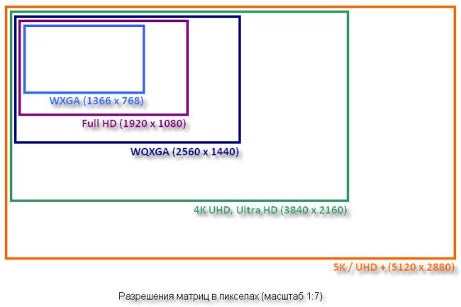 Как выбрать правильное разрешение экрана для нового ноутбука